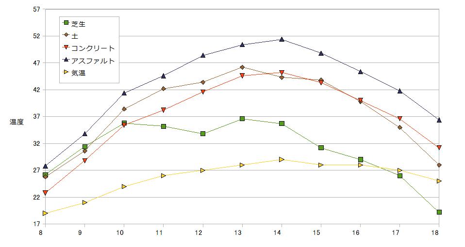 芝生との温度差比較グラフ
