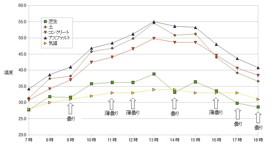 芝生との温度差比較グラフ2